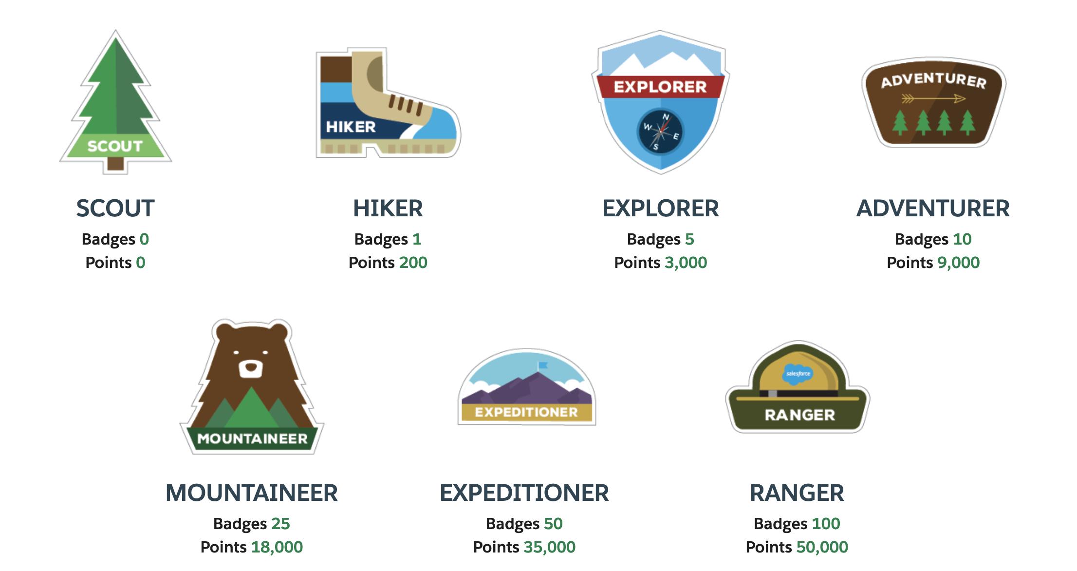 Becoming a Salesforce Trailhead Ranger