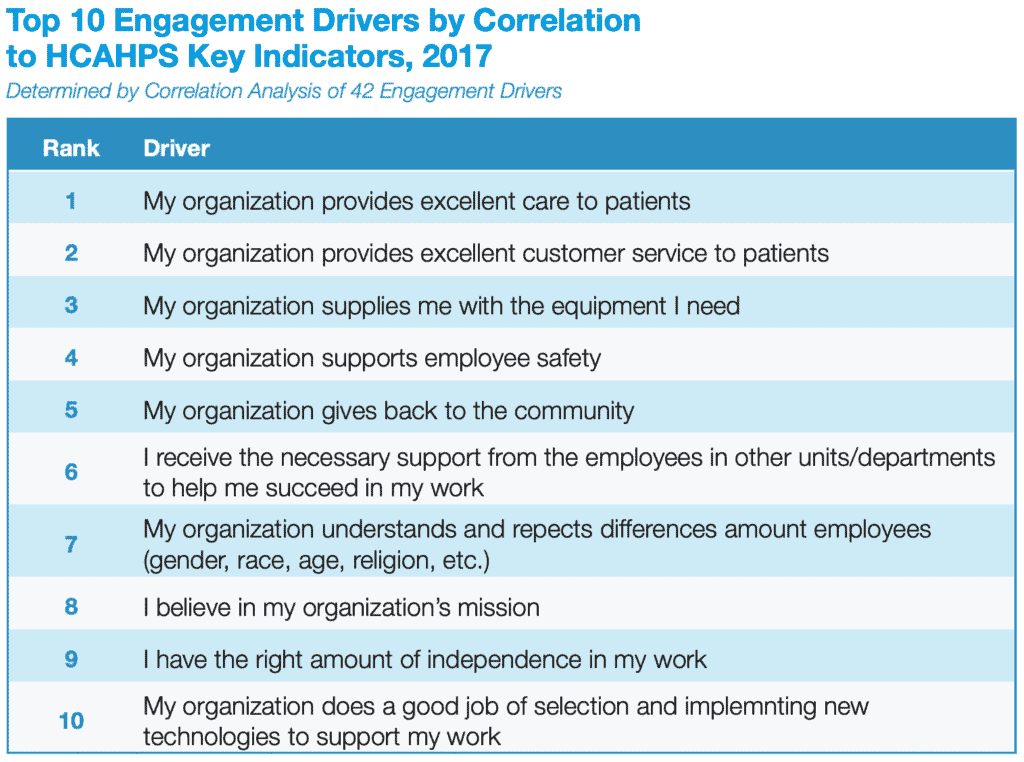 Table depicting the 10 engagement driver by correlation